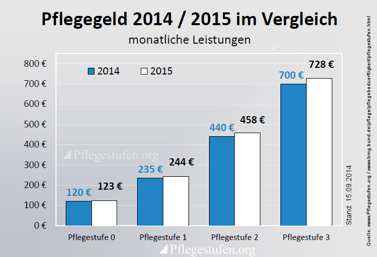 Pflegegeld 2015 Vergleich