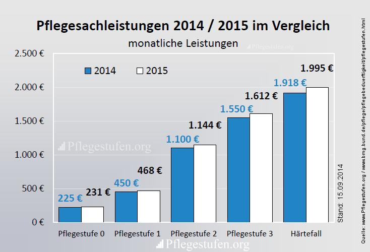 Pflegesachleistungen 2015 Vergleich