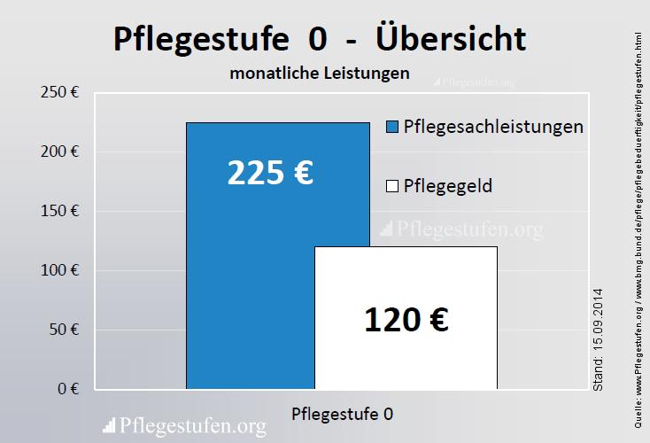 0 - bekommen Sie Pflegesachleistungen von monatlich 225 Euro und 120 Euro Pflegegeld das alles Kombinationsleistung möglich.