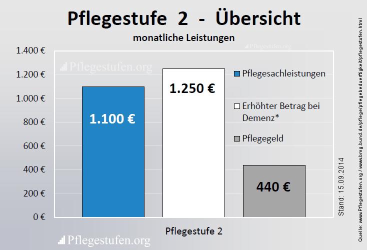2 - bekommen Sie Pflegesachleistungen von monatlich 1100 Euro und 440 Euro Pflegegeld das alles Kombinationsleistung möglich.